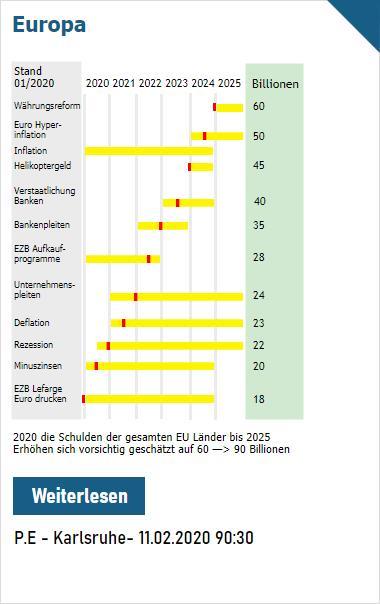 PZ Welt: Gesamtschuldenentwicklung aller Länder der EU